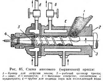 Схема винтового (червячного) пресса